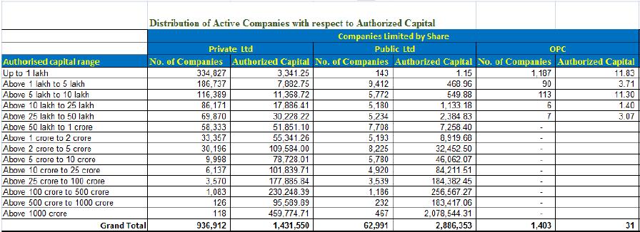 Corporate Landscape in India
