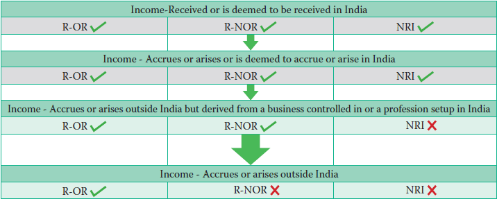 Income liable to tax (Section 5, 5A and 9 of the Income Tax Act)