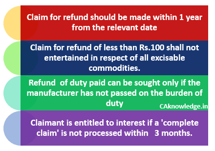 Refund of the excise duty