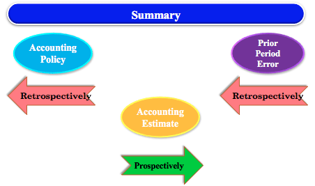 CHANGE IN Accounting ESTIMATEs Versus PRIOR PERIOD ERRORS