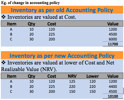 Change in accounting policy