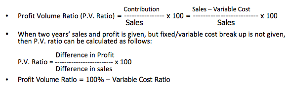 Profit volume ratio