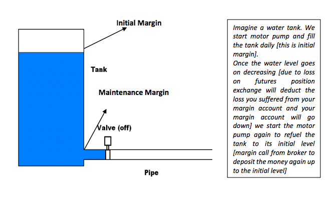 Futures Contract, Initial Margin and Maintenance Margin