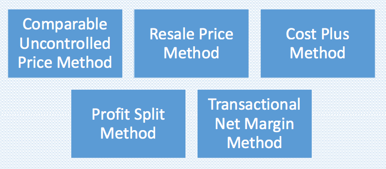 Methods of Transfer Pricing