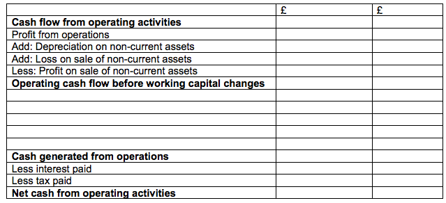 Cash Flow Statement - Notes, Questions, Format with Examples