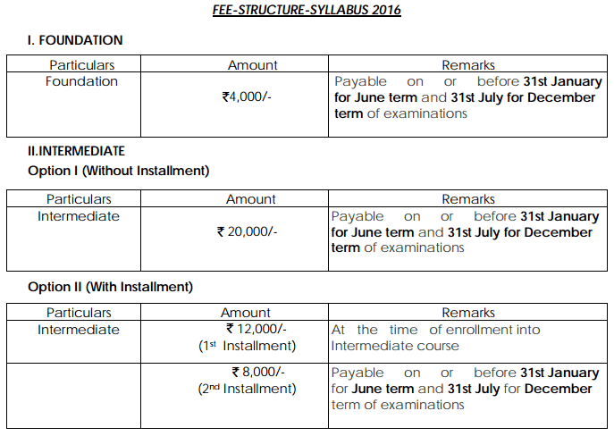 CMA Fees Structure