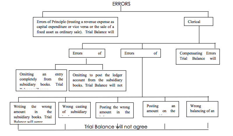 Classification of Errors