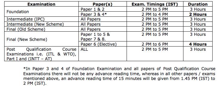 CA Final Time Table Nov 2020, Revised Schedule for Nov