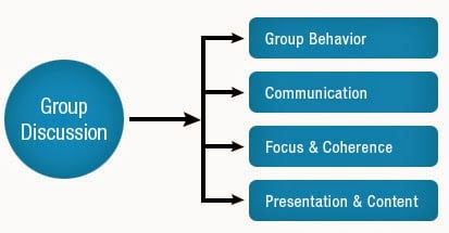Group Discussion Tips CAknowledge.in