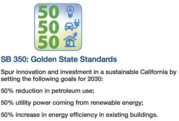 Senate Bill 350 sets out new goals for California climate change policies