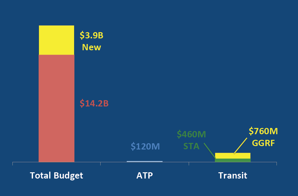Business as usual: The Active Transportation Program receives less than one percent of the total proposed transportation budget, and transit doesn't fare much better. Image courtesy the California Bicycle Coalition