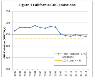 The Air Resources Board's greenhouse gas inventory shows lower emissions since the passage of A.B. 32. Image from Scoping Plan Concept Paper