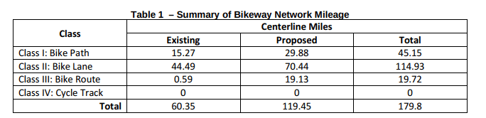Proposed bicycle infrastructure mileage. Credit: Anaheim's draft Bicycle Master Plan.
