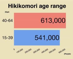 Hikikomori In Giappone