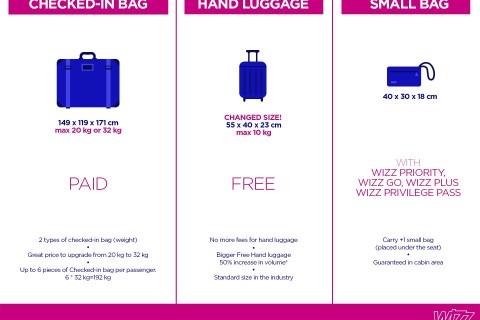 Bagaje Wizz Air