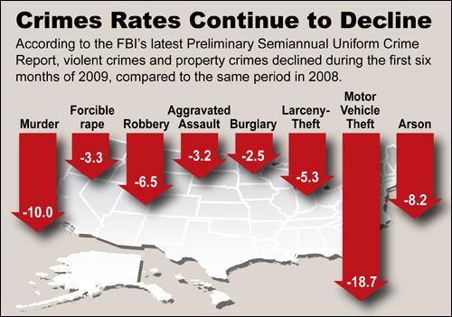 Declining Crime Rates 2009