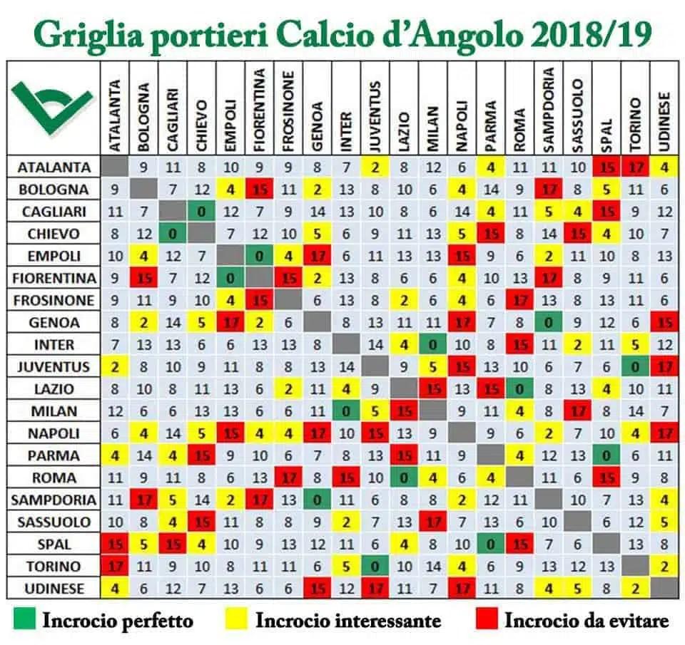 Griglia-portieri-calciodangolo-2018-2019