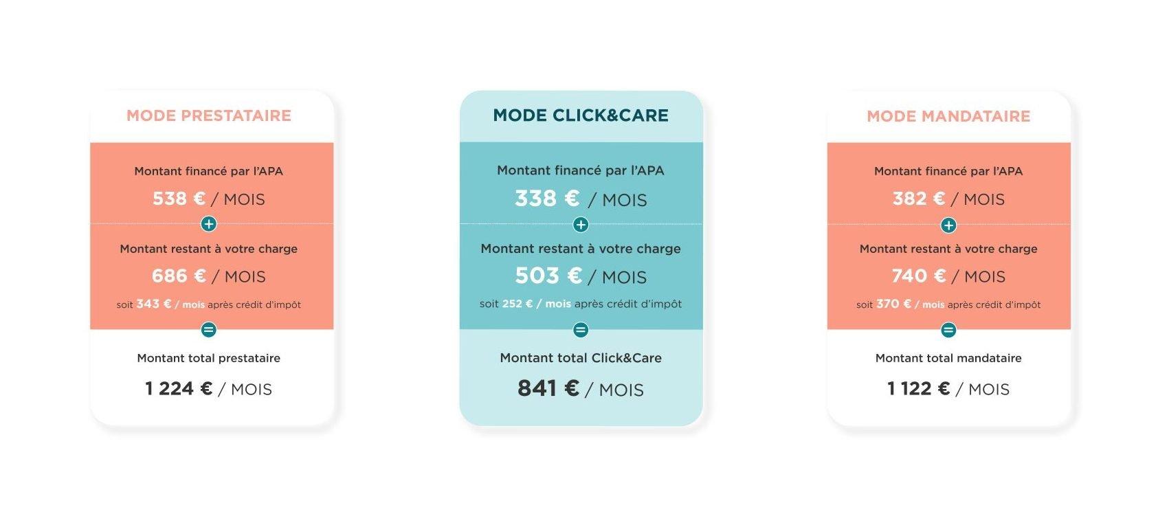 calculapa.fr résultats comparaison des modes d'intermédiation