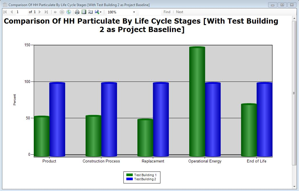 human life cycle stages diagram advantages of cause and effect report comparison graph health criteria multi project on a percent basis relative to baseline by stage