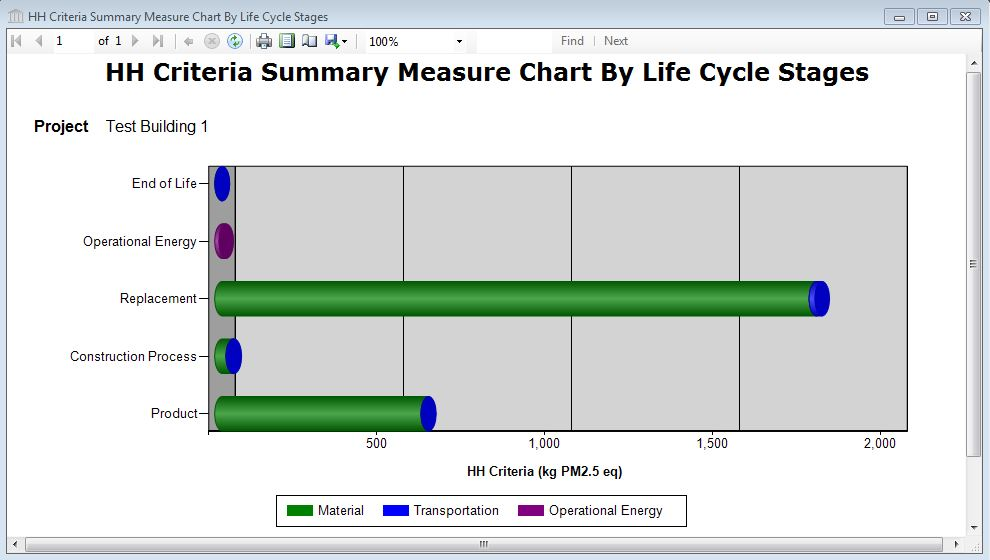 human life cycle stages diagram cat 5 utp report graph health criteria lca measure by stage