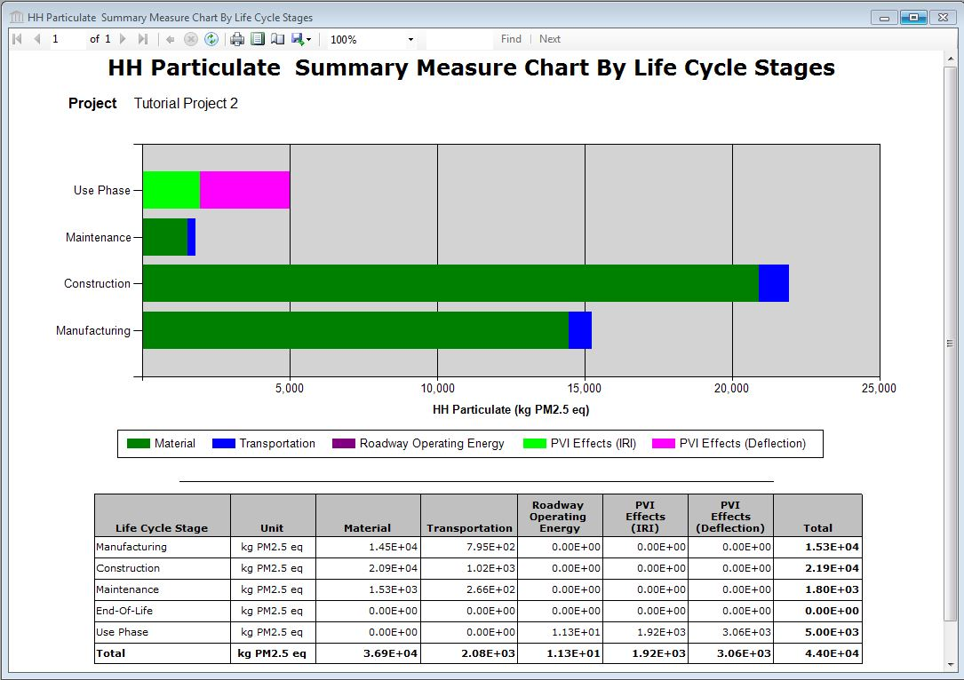 human life cycle stages diagram 2005 civic fuse box report graph health criteria summary measure by stage