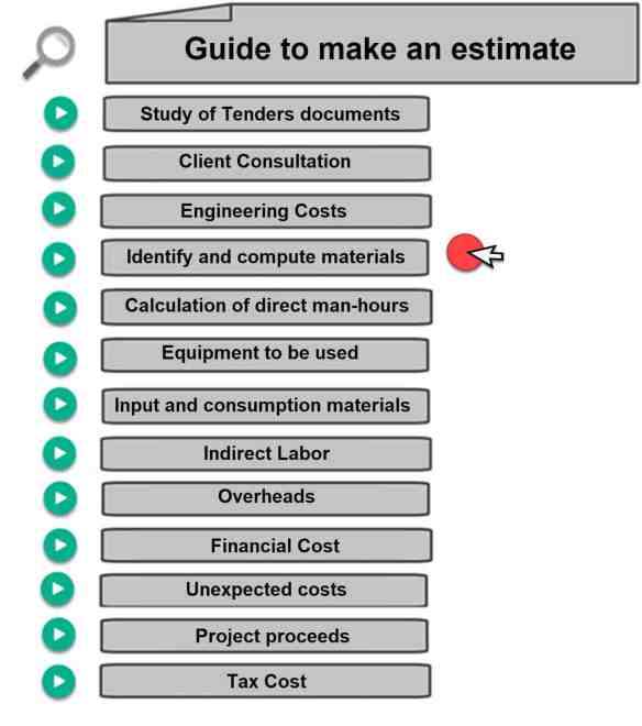 Estimator's Piping Man-hours Tool. Calculate Direct Material Cost