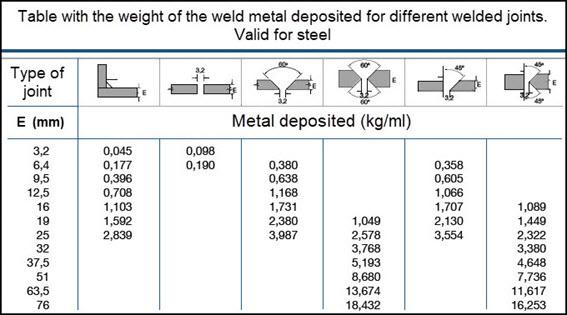 Input and Consumption Materials. calculatemanhours.com