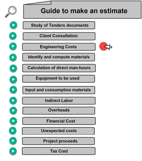 Engineering Design Cost Estimate. Calculate man hours