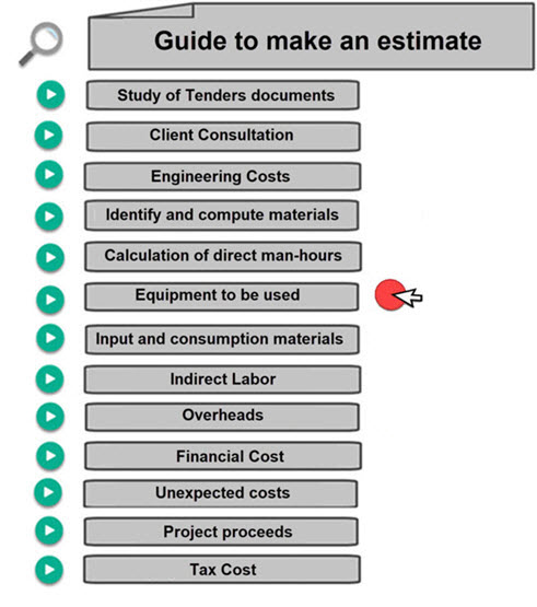 Cost of Equipment. Calculate man hours