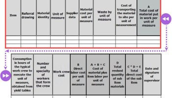 How to Estimate the Direct Material Cost (Examples)