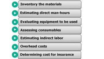 Finance Cost - Calculate Man Hours