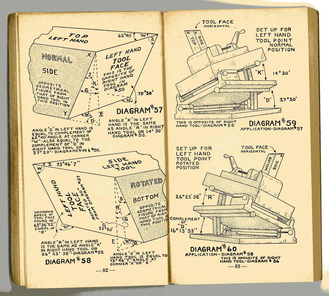 World War 2 Defence Industry Trig Easy Trigonometry Charts
