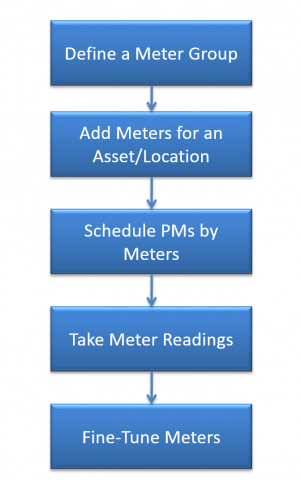 Meters To Steps : meters, steps, Implement, Meters, Calem, Clay's, Scalable, CMMS,, Maintenance, Management, Solution, CalemEAM