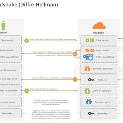 Tcp Three Way Handshake Diagram Rotork Iq35 Wiring Performance Calendar  Speeding Up Https With Session