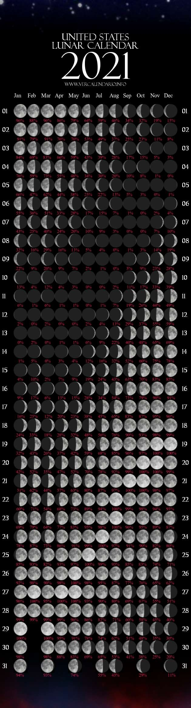 When a full moon is close to the apogee, it is called a micromoon. Printable Full Moon Calendar 2021 | Month Calendar Printable
