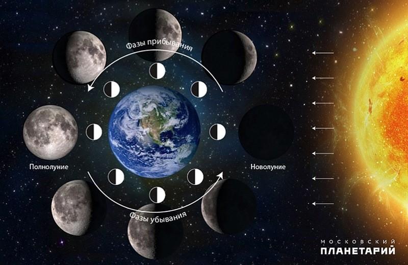Giai đoạn mặt trăng: Mặt trăng mới
