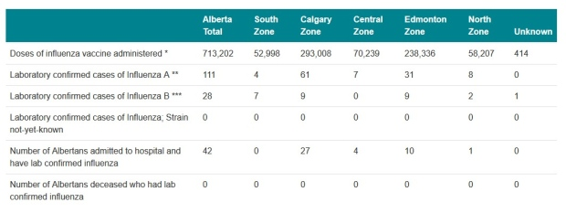 42 Albertans have been hospitalized by the flu so far this season ...