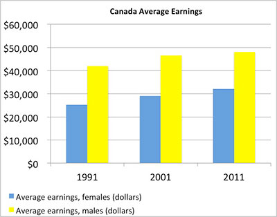 Canada-Average-Earnings
