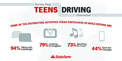 State Farm Infographicedits