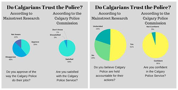 police trust