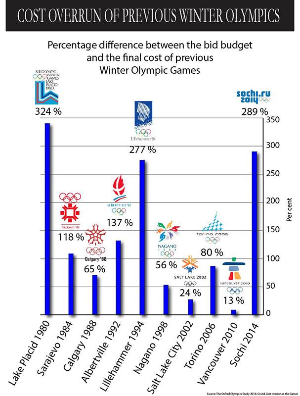 Cost Overrun Graph body