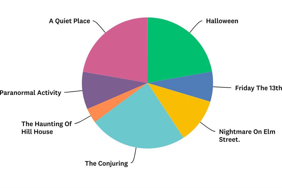 HalloweenMovieSurvey