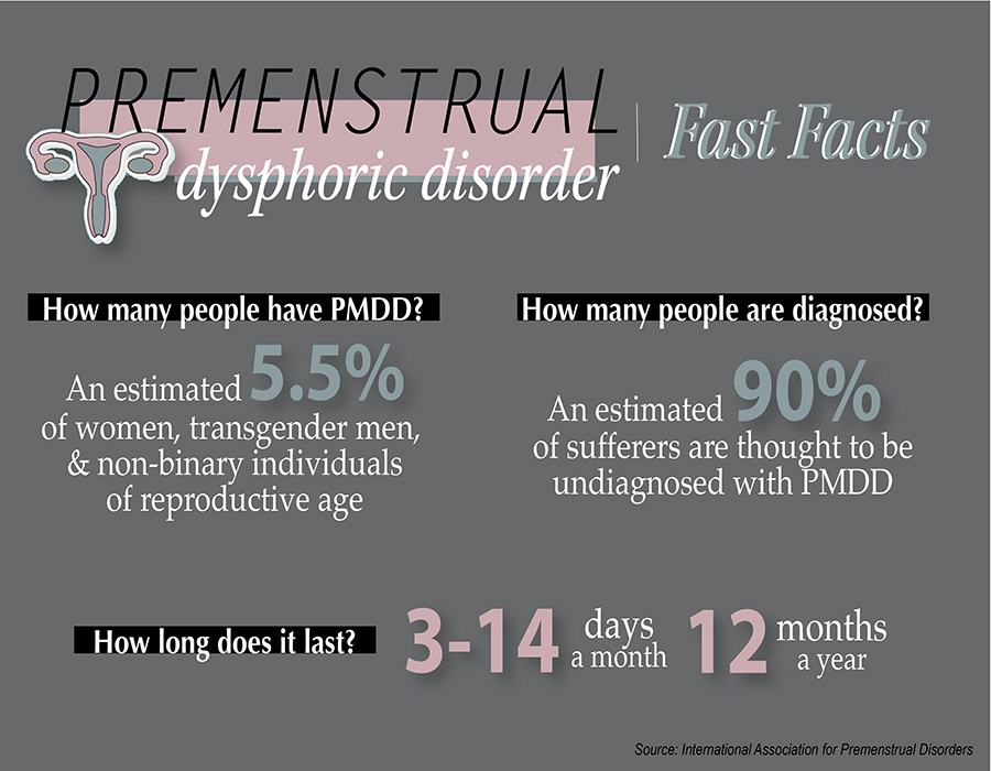 PMDD Statistics Edit 01