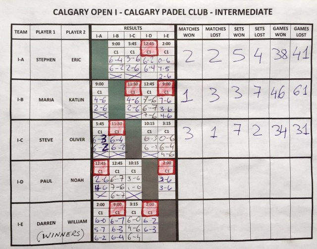 2017 Calgary Open Padel Tournament (intermediate results)