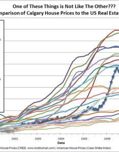 comparison of calgary house prices to the us real estate market also rh calgaryrealestatemarketblog wordpress