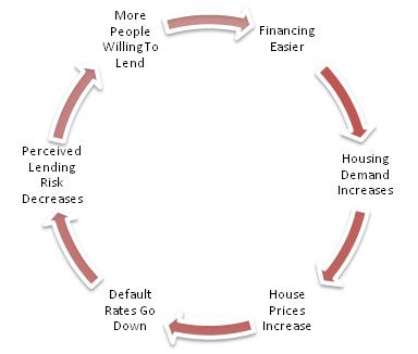 Credit Cycle - UpwardSpiral