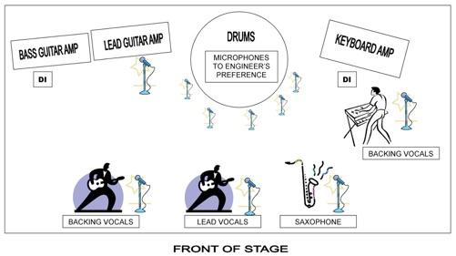 Live Sound Pa System Setup Diagram. Diagrams. Auto Fuse