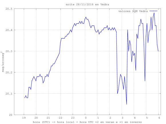 medidas_sqm_sqm_20161128_sindark