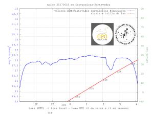 medidas_SQM_SQM-Pontevedra_20170618_