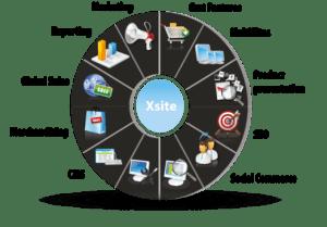 Content & Presentation
